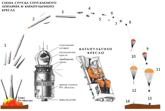 Vostok1-landing